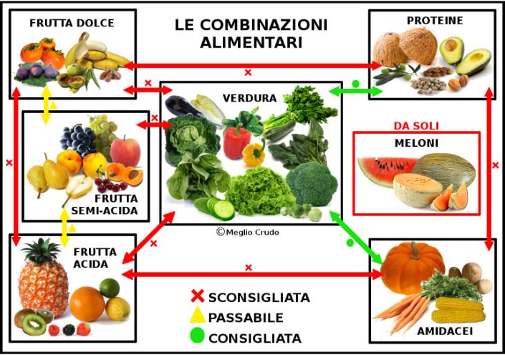 7-Combinazioni-alimentari