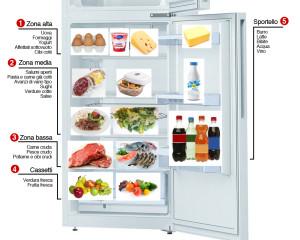 come-mettere-gli-alimenti-in-frigorifero